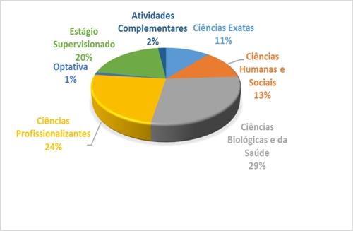 Gráfico Biomedicina