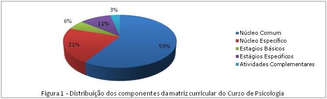 Gráfico Psicologia